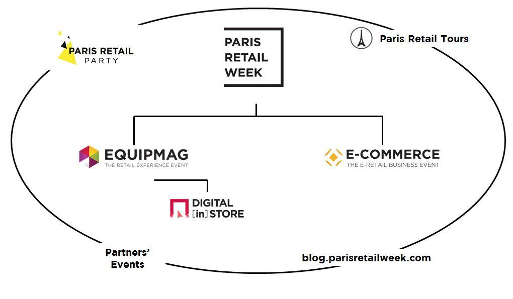 Paris Retail Week ecosystem paris retail week